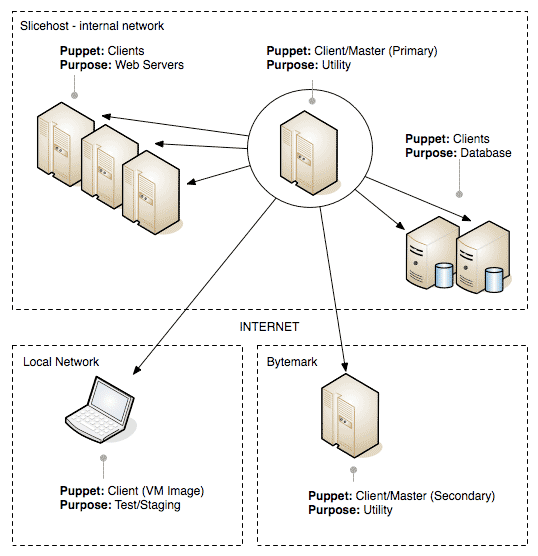 Diagram of puppet layout